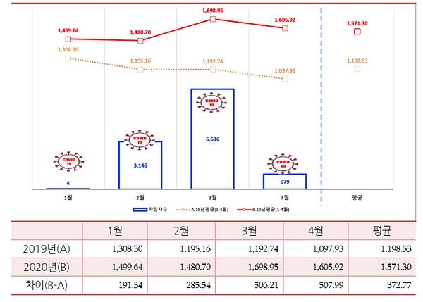 코로나19 확산에 스마트폰·PC 통한 방송 시청도 '껑충'