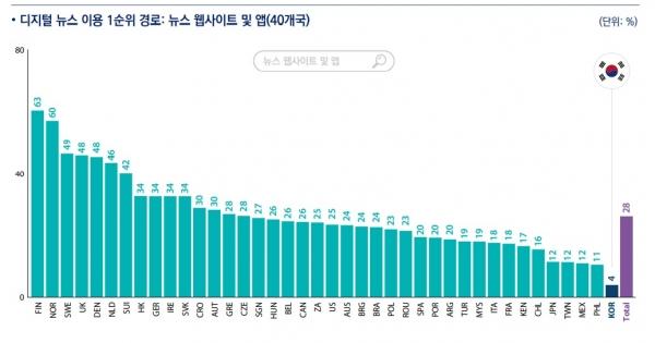 한국 뉴스 소비자 4%만